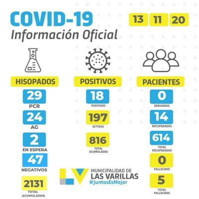 Reporte CoVID-19 🔸 VIERNES 13 DE NOVIEMBRE.