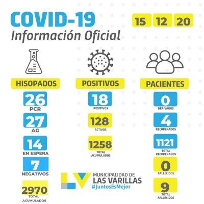 • Reporte CoVID-19 🔸 MARTES 15 DE DICIEMBRE.