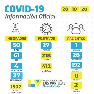 Reporte CoVID-19 🔸 MARTES 20 DE OCTUBRE.