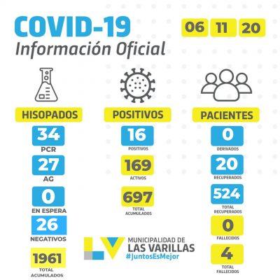 Reporte CoVID-19 🔸 VIERNES 06 DE NOVIEMBRE.