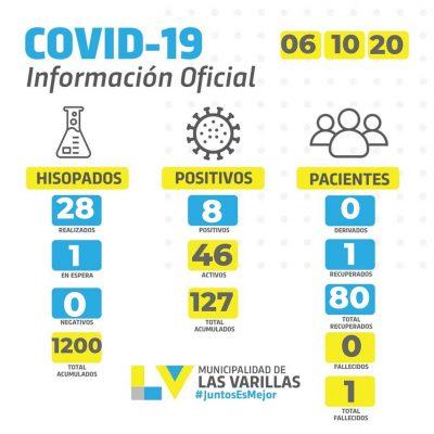• Reporte CoVID-19 🔸 MARTES 06 DE OCTUBRE.