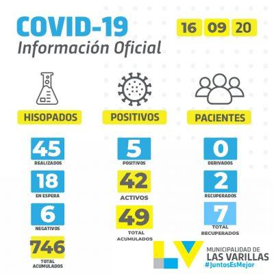 • Reporte CoVID-19 🔸 MIÉRCOLES 16 DE SEPTIEMBRE.