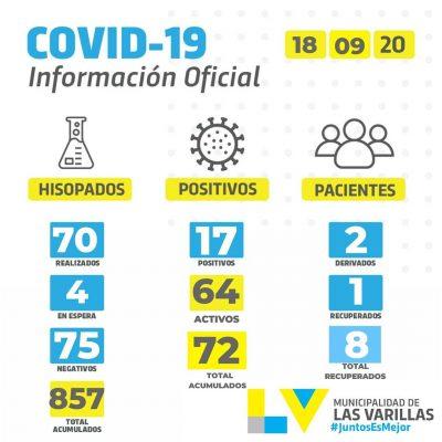 • Reporte CoVID-19 🔸 VIERNES 18 DE SEPTIEMBRE.