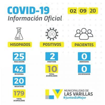 • Reporte CoVID-19 🔸 MIÉRCOLES 02 DE SEPTIEMBRE.