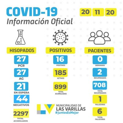 • Reporte CoVID-19 🔸 VIERNES 20 DE NOVIEMBRE.