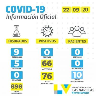 • Reporte CoVID-19 🔸 MARTES 22 DE SEPTIEMBRE.