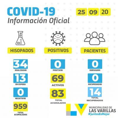 • Reporte CoVID-19 🔸 VIERNES 25 DE SEPTIEMBRE.