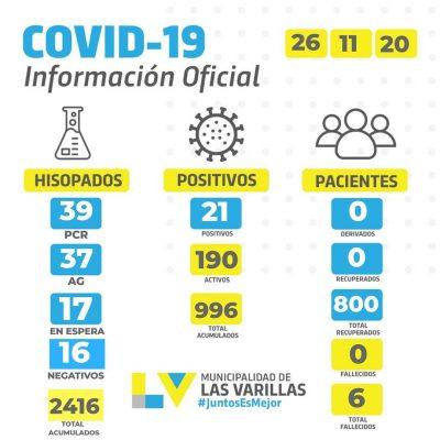 Reporte CoVID-19 🔸 JUEVES 26 DE NOVIEMBRE.