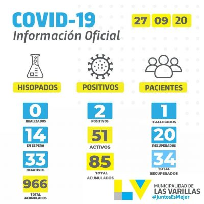 PRIMER FALLECIMIENTO POR CoVID-19 EN LAS VARILLAS