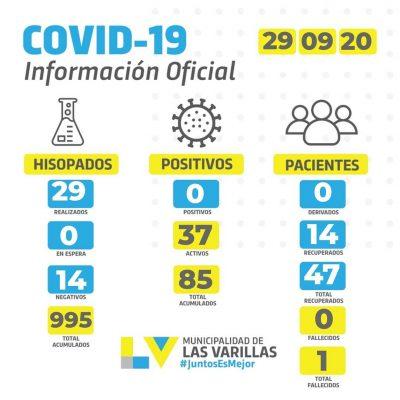 • Reporte CoVID-19 🔸 MARTES 29 DE SEPTIEMBRE.