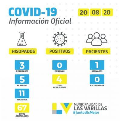 REPORTE COVID-19 / JUEVES 20 DE AGOSTO
