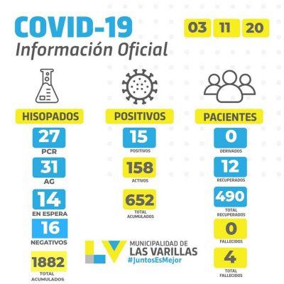 Reporte CoVID-19 🔸 MARTES 03 DE NOVIEMBRE.