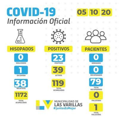 • Reporte CoVID-19 🔸 LUNES 05 DE OCTUBRE.