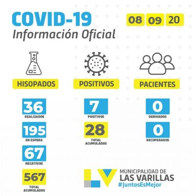 • Reporte CoVID-19 🔸 MARTES 08 DE SEPTIEMBRE