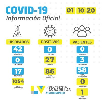 • Reporte CoVID-19 🔸 JUEVES 01 DE OCTUBRE.
