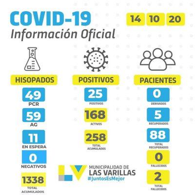 • Reporte CoVID-19 🔸 MIÉRCOLES 14 DE OCTUBRE.
