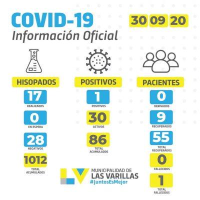 • Reporte CoVID-19 🔸 MIÉRCOLES 30 DE SEPTIEMBRE