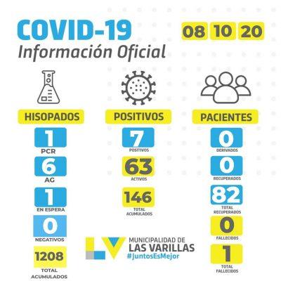• Reporte CoVID-19 🔸 JUEVES 08 DE OCTUBRE.